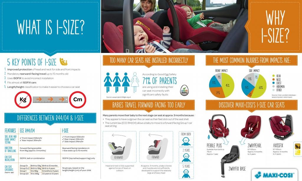 I-size infograph